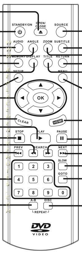 RCA DRC288SU REMOTE Remote Control