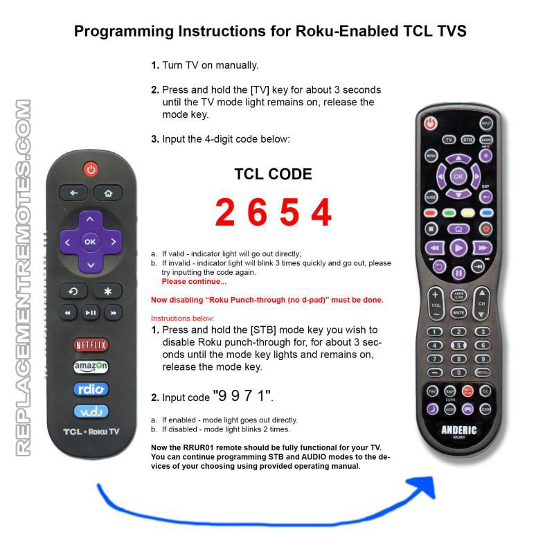 Buy Anderic Rrur01 Designed For Roku With Backlight Learning