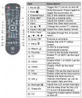 Westinghouse RMC10 TV Remote Control